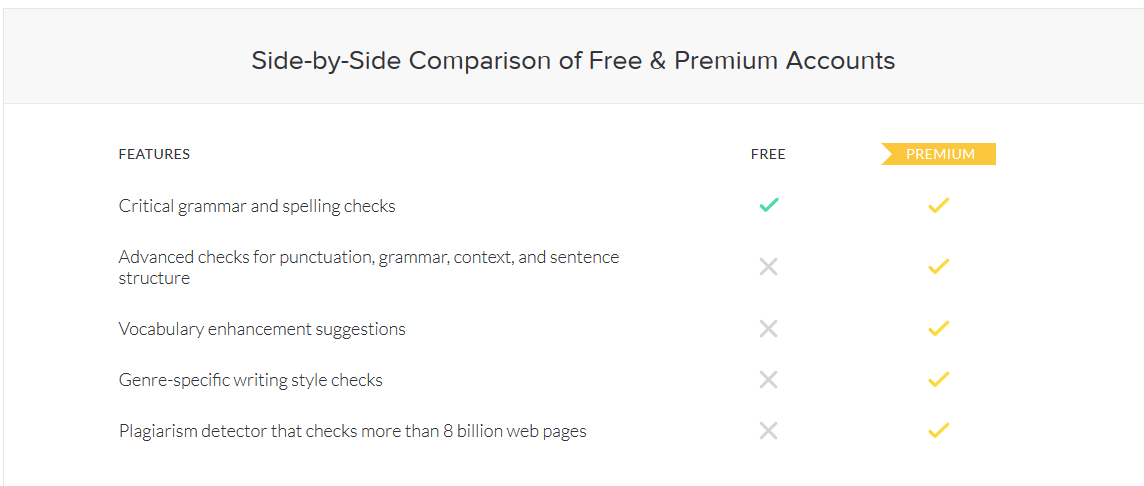free grammar tool.Grammarly review